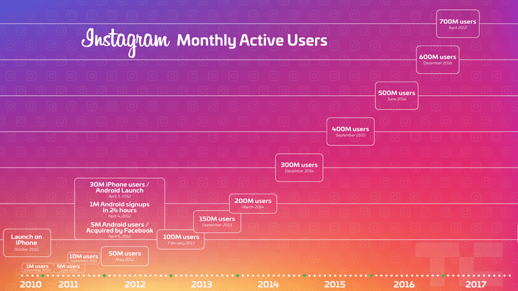Instagram billion active users